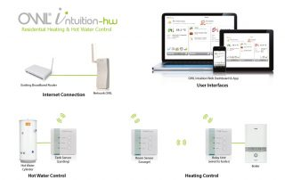 OWL-Intuition-hw-sisteme-inteligente-control-incalzire-si-apa-calda-cu-termostat-wireless