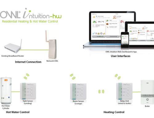 Cum reduci consumul cu un termostat controlat prin internet?
