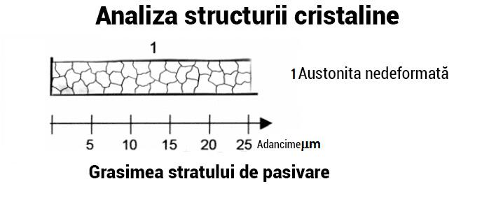 Structura stratului de pasivare