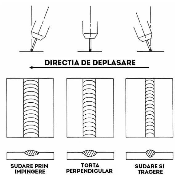 Diferite-unghiuri-ale-tortei-de-sudura-brindustry-group-figura-9